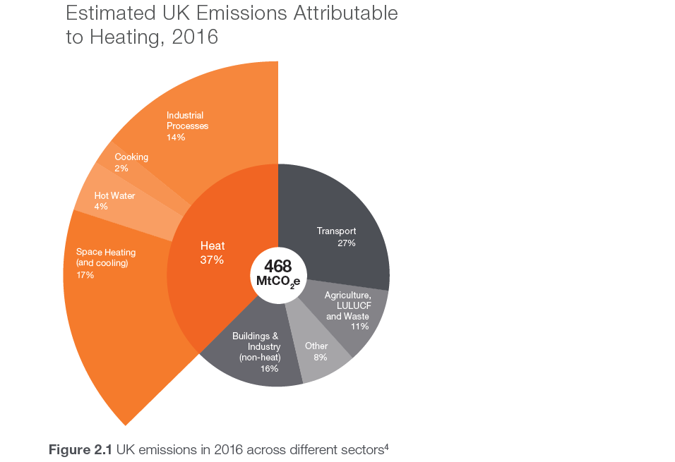 UK emissions divided across sectors