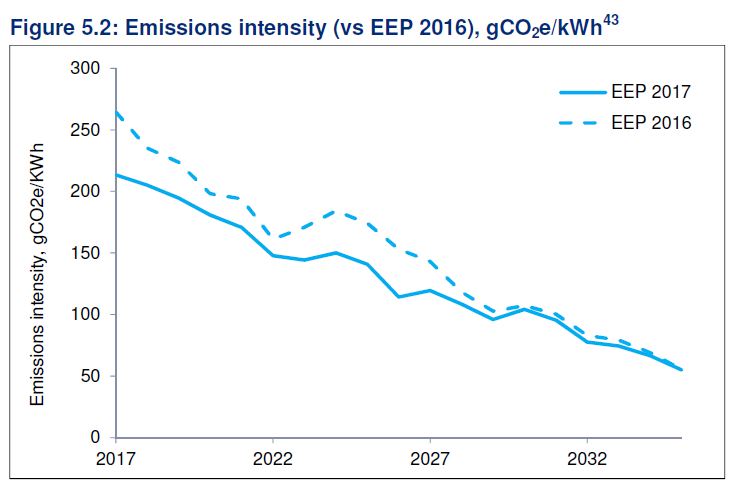 Projected emission pathways