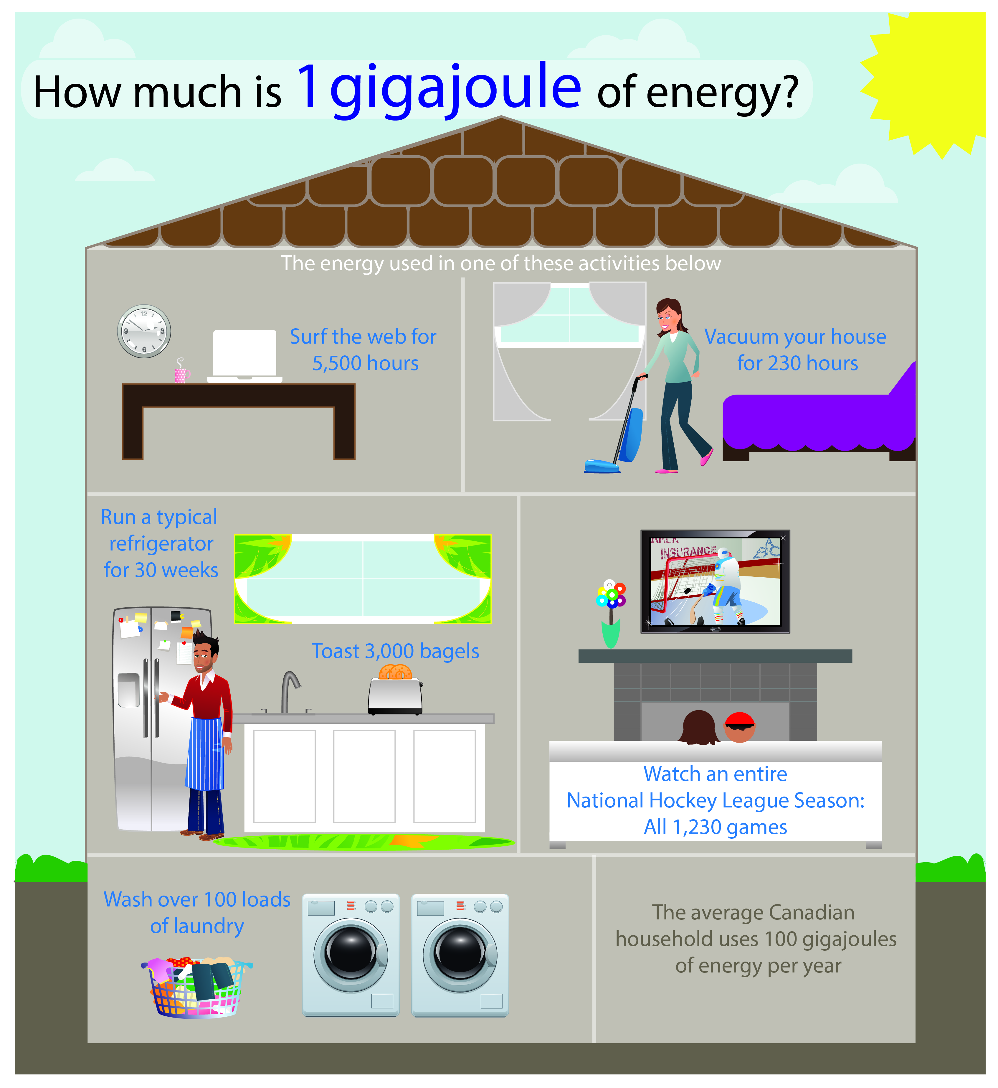 how much is 1 gigajoule of energy infographic in a house setting