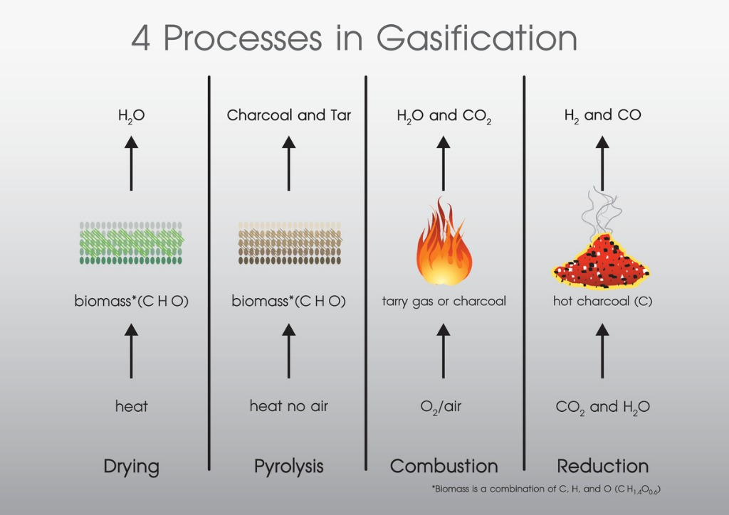 processes in gasification image
