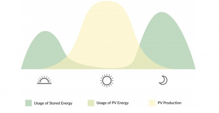 chart showing energy consumption versus energy production from solar