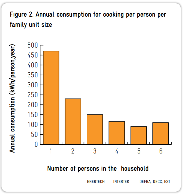 Energy consumption cooking per family size graph