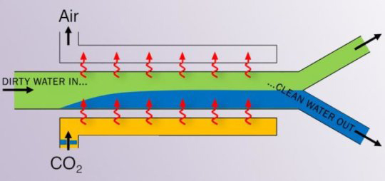 Continuous-flow membraneless water filtration using dissolution of CO2 via ScienceDaily