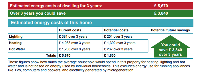 An image showing the estimated energy costs of dwelling for 3 years amounts to £5670. The image shows that over three years you could save £3,840 When it comes to estimated costs of the home displayed in the picture. The current costs for lighting over a three year period that this household would spend is £381. The potential costs for lighting over a three year period is £201. The current costs a household would spend on heating stands at £4,083. Potential cots are 1, 302 over three years. When it comes to hot water, this household would spend £1,206 over three years. As for potential costs over three years on hot water is £237. The total current costs for lighting, heating, and hot water amounts to £5,670. The total potential costs for lighting, heating, and hot water amounts to £1,830. In regards to potential future savings, you could save £3,840 over three years.