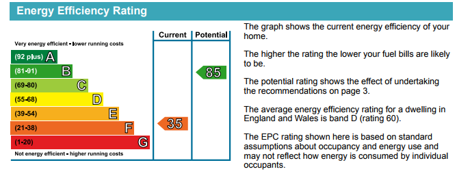 This image shows the different energy efficiency rating of an average household which ranges from A-G, with A being the best. The image shows that the house with a 92 plus rating is household A, which is much more likely to have lower fuel bills. With an 81-91 rating is household B. Household C has an energy efficiency rating of 69-80. Household D represents the average energy efficiency for a dwelling in England and Wales with a rating of 55 - 68. Household E has an energy efficiency rating of 39 - 54. Household F has an energy efficiency rating of 21 - 38. Household G has an energy efficiency rating of 1 - 20.