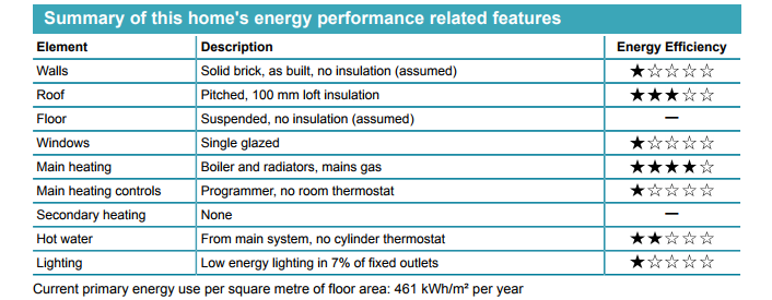 In this image you can see the energy rating from one to five stars, with five being the best for a property. When it comes to the walls in the property which had no insulation the energy efficiency given was just one star. When it comes to the roof of the property which was pitched, with a 100 mm loft insulation, the energy efficiency rating was three stars. When it comes to the floor in the property, which was suspended and again no insulation assumed there was no energy efficiency rating. When it comes to the windows in the property which were single sized, the energy efficiency rating was one star When it comes to the main heating in the property such as boilers, radiator, and main gas the energy efficiency rating was four stars. When it comes to the main heating controls such as programmer, no room thermostat, it was given just one star. When it comes to secondary heating, the property gained no stars for its energy efficiency When it comes to hot water from the main system, the energy efficiency rating was 2 stars When it comes to lighting, the property had low lighting in 7% of fixed outlets, the energy efficiency rating was one star