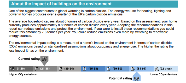 This image shows the carbon emissions from the property and compares them to the average and how much you could potentially save by making changes. The image shows that the average household causes about 6 tonnes of carbon dioxide every year. Based on the assessment, the property produces approximately 8.8 tonnes of carbon dioxide every year. However, it can be reduced by 7.3 tonnes per year by adopting the recommendations in our report. You could also reduce emissions even more by switching to renewable energy sources. In this image there is an environmental rating which is a measure of a home's impact on the environment In terms of carbon dioxide (C0s) emissions. The current rating for the home is 29, which means it has a high C02 emissions, however the potential rating for this property could be 83, which would significantly lower C02 emissions.