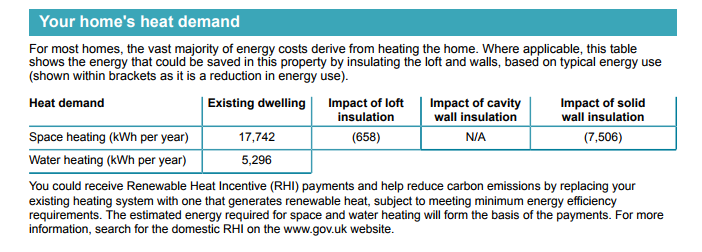 The image shows the energy that could potentially be saved in a property by insulating the loft and walls based on energy use. In regard to the space heating in the property (kWh per year) with an existing dwelling of 17,742, the impact of a loft insulation is 658. However, the impact of cavity wall insulation is not applicable. The impact of solid wall insulation is 7,506. When it comes to water heating (kWh per year) the existing dwelling is 5,296.