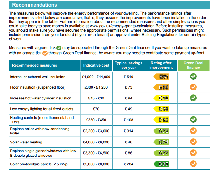 This image shows the performance ratings after improvements listed below, however they only assume the improvements have been installed in the order they appear in the table. For more information you can refer to www.gov.uk/energy-grants-calculator. In the table it shows that properties that took recommended measures in terms of internal of external wall insulation, the indicative cost is £4,000 - £14,000. The typical savings per year amount to £510. The rating after improvement is E51 and is supported through Green Deal finance. Floor insulation (suspended floor) has an indicative cost of £800 - £1,200, with typical savings per year amounting to £73. The rating after improvement is E53. If you wanted to take up measures be aware that you may need to contribute to some of the payment up-front. With recommended measures for increases in hot water cylinder insulation, the indicative costs is between £15 - £30. The typical savings per year amount to £94. The rating after improvement is D56. The recommended measures are supported through the Green Deal finance. When it comes to low energy lighting for all fixed outlets, the indicative cost is £70 and the typical savings per year is £49. Rating after improvement is listed as D56. There is no green deal finance with low energy lightning. When it comes to Heating controls (Room thermostat and TRVs) the indicative costs are £350 - £450. The typical saving is £108, and the rating after improvement is listed as D62. The recommended measures are supported through the Green Deal finance. When it comes to Replace boiler with new condensing boiler the indicative costs are £2,200 - £3, 000. The typical saving is £314, and the rating after improvement is listed as C72. If you wanted to take up measures be aware that you may need to contribute to some of the payment up-front. When it comes to Solar water heating the indicative costs are £4,000 - £6, 000. The typical saving is £46, and the rating after improvement is listed as C74. If you wanted to take up measures be aware that you may need to contribute to some of the payment up-front. When it comes to Replace single glazed windows with low-E double glazed windows the indicative costs are £3,300 - £6, 500. The typical saving is £86, and the rating after improvement is listed as C77. If you wanted to take up measures be aware that you may need to contribute to some of the payment up-front. When it comes to Solar photovoltaic panels, 2.5 kWp the indicative costs are £5,000 - £8, 000. The typical saving is £284, and the rating after improvement is listed as B35. If you wanted to take up measures be aware that you may need to contribute to some of the payment up-front.
