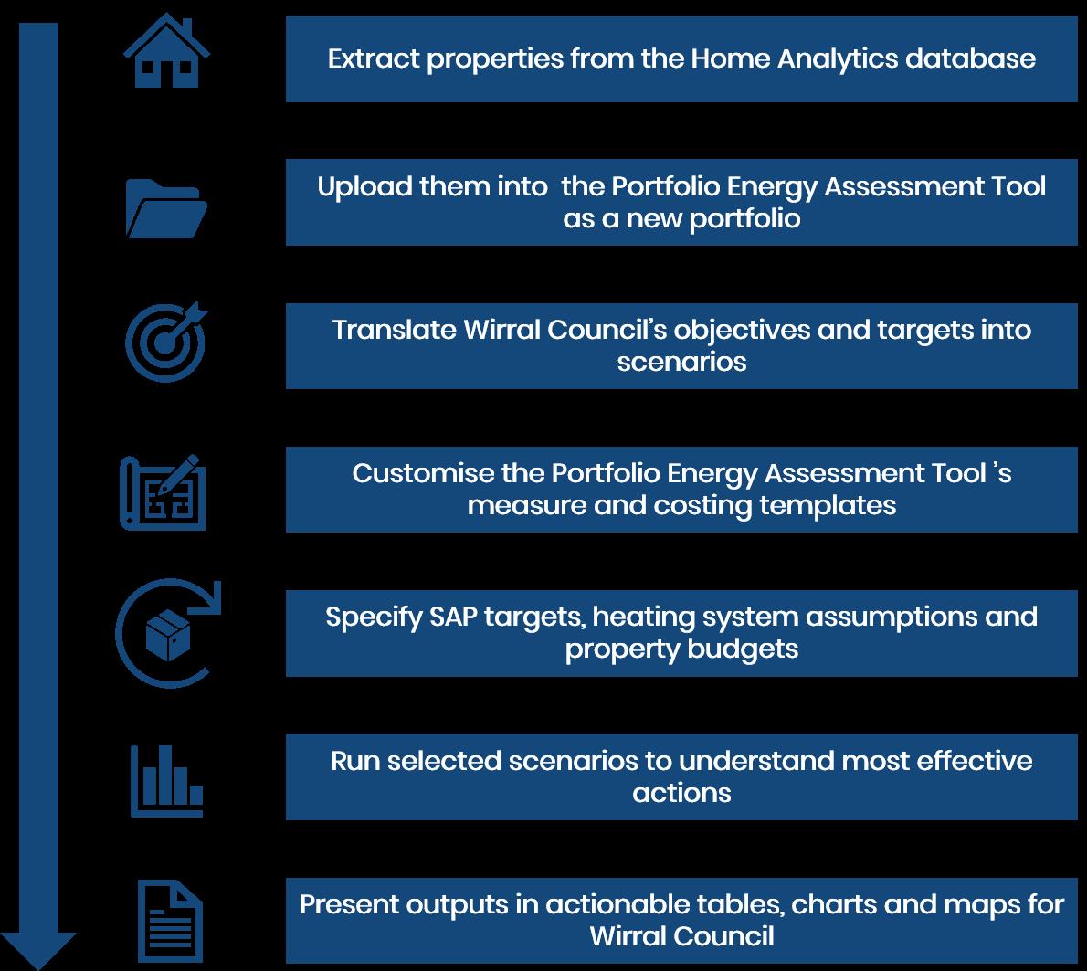 Portfolio Energy Assessment Tool